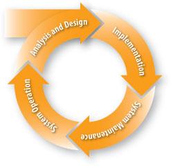 services diagram